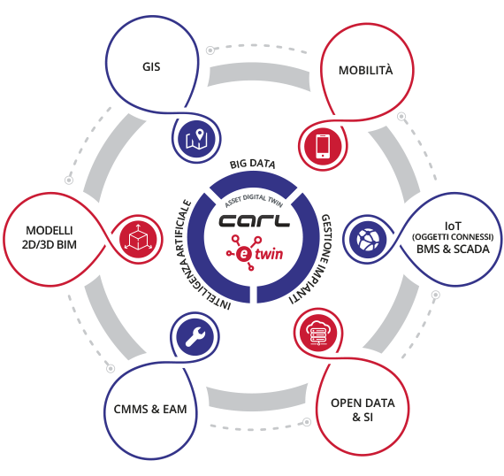 Concetto di gemello digitale degli impianti di CARL Software - Iot Carl software